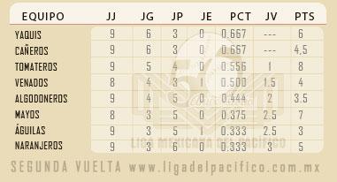 Liga Mexicana del Pacifico