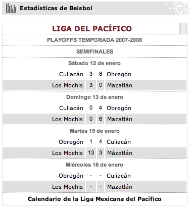 ASÍ ESTAN EN LOS PLAYOFFS TEMPORADA 2007-2008 LMP
